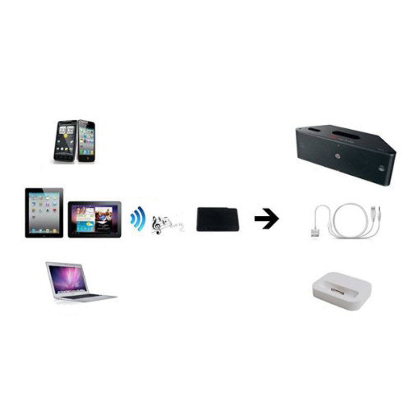SA Bluetooth Audio Music Receiver&Adapter LED Indicator For IPhone 30-pin Dock