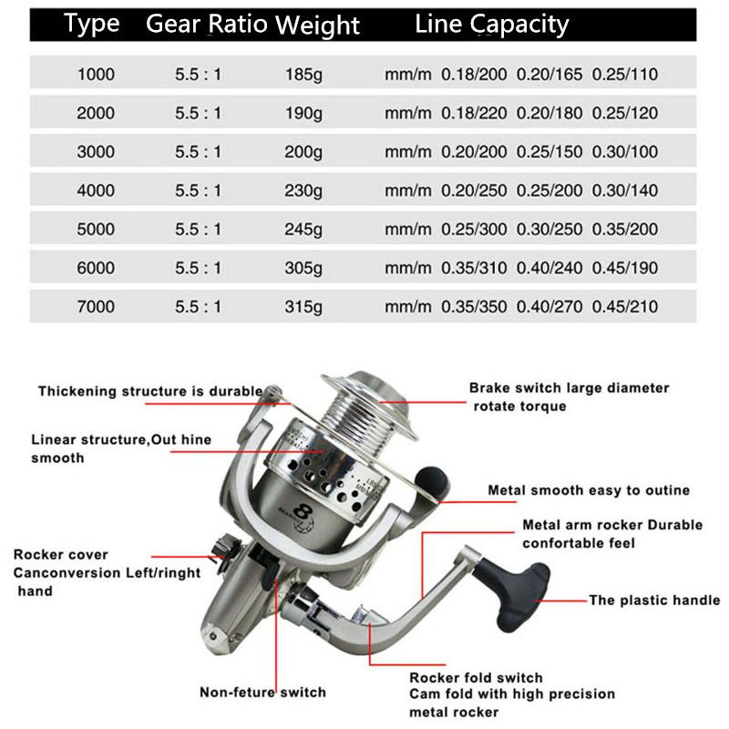 Yumoshi-Fishing-Reels-Spinning-Reel-5-5-1-Feeder-Carp-Equipment-Reel-Fishin-X2V1 thumbnail 7